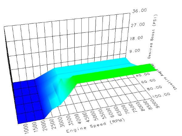 Cortex EBC 3D Boost Table